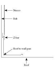 Figure 24. Z-bar and roof-to-wall pan flashing, when properly installed, prevent rodent entry.